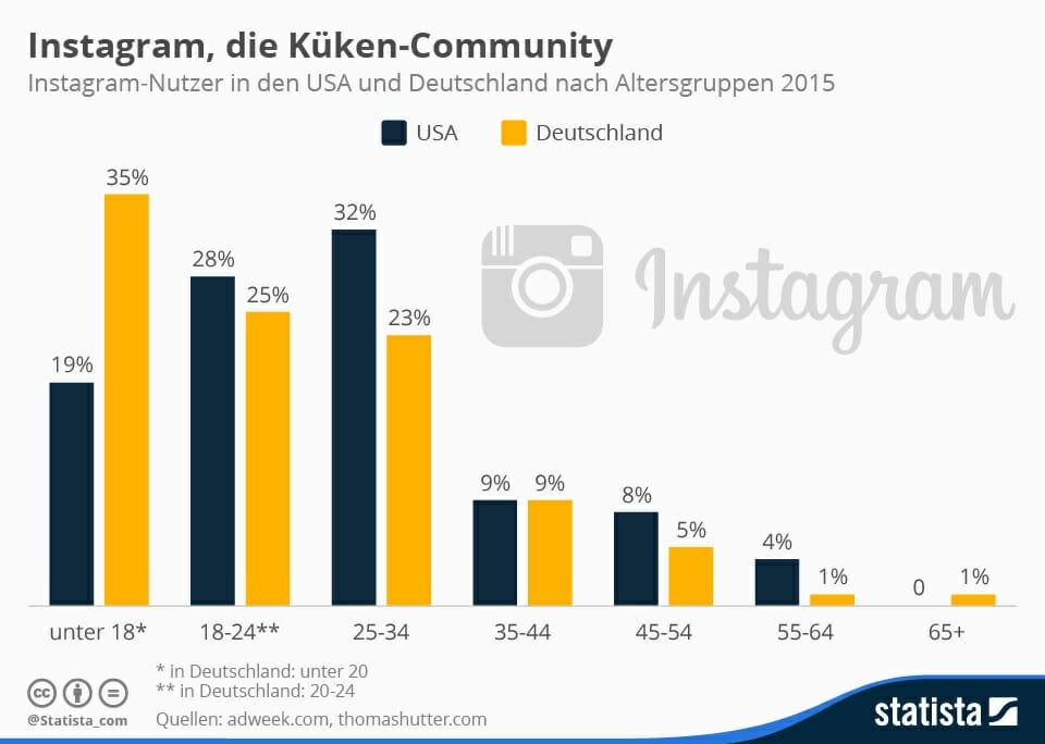 instagram follower bekommen statistik