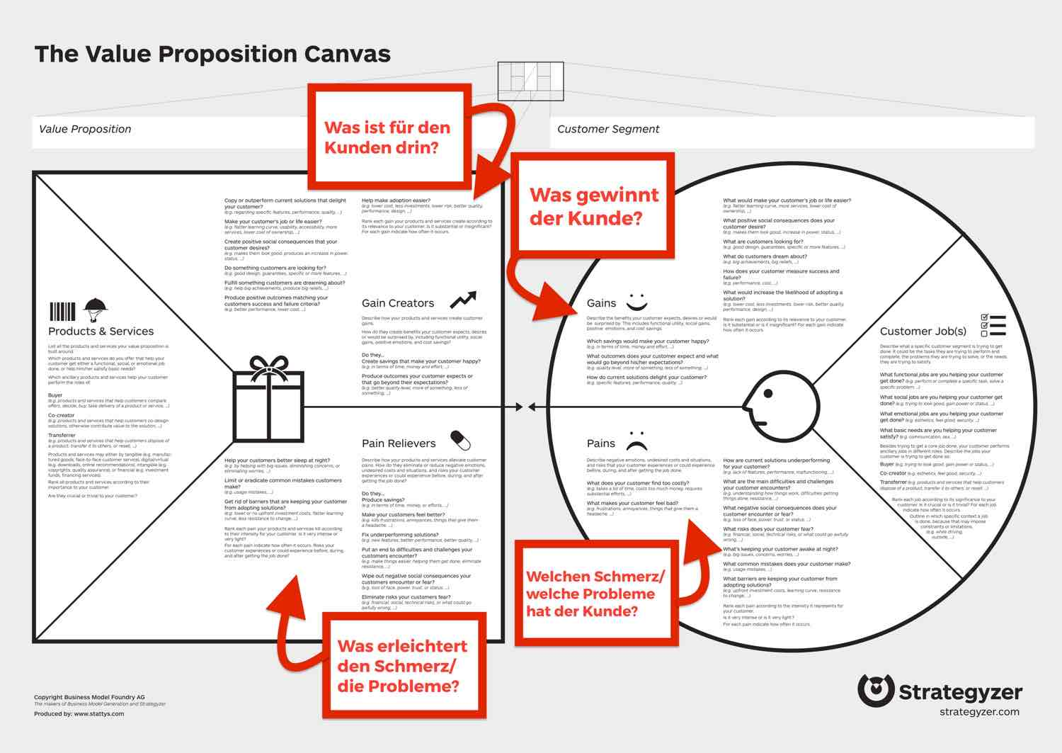digitale Produkte erstellen value propositon canva1