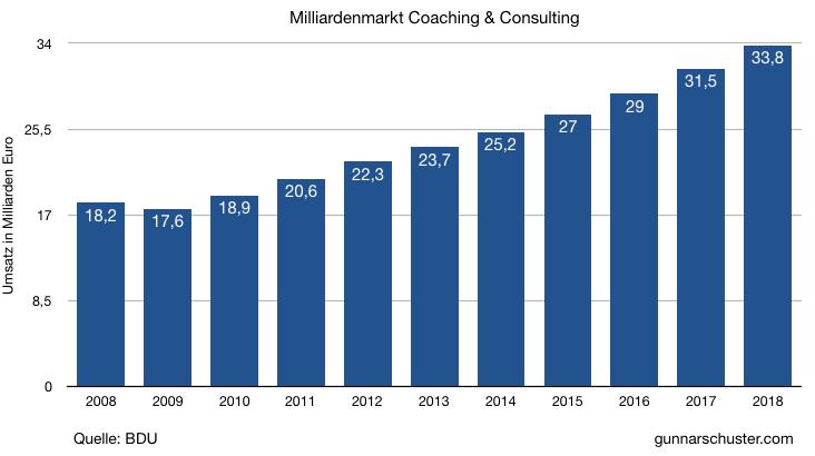 Warum-Coach-werden-Milliardenmarkt-Consulting-und-Coaching