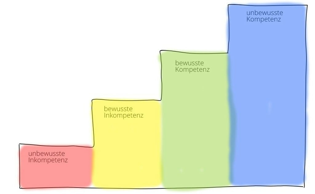 kompetenzen im coaching