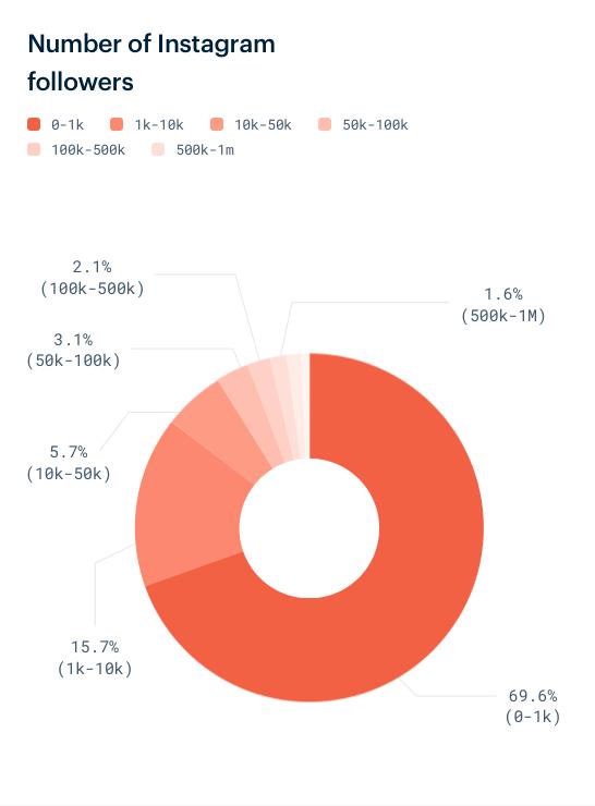 Anzahl der Instagram Follower in Prozent
