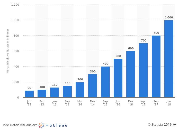 Anzahl-der-Instagram-Nutzer