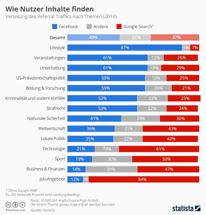 Infografik_Über welche Traffic Quelle bekommst du mehr Besucher auf deinen Blog und kannst damit mehr Geld verdienen.