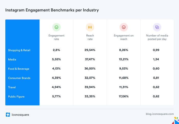 Interaktionsrate bei Instagram