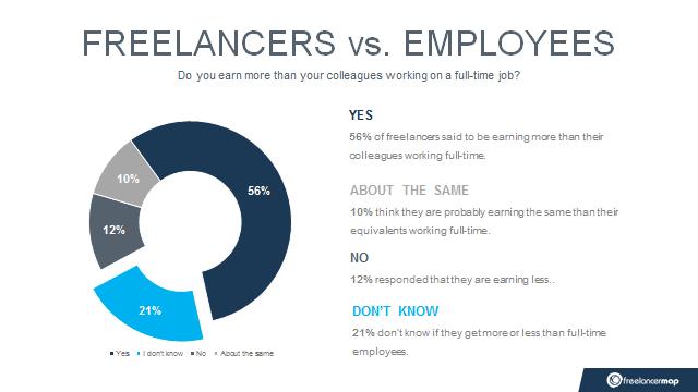 Selbstständige verdienen 56% mehr