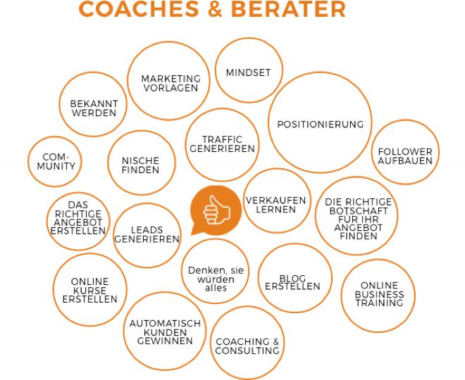 Wie können Coaches mit einem Blog Geld verdienen. Was kaufen Blogger.
